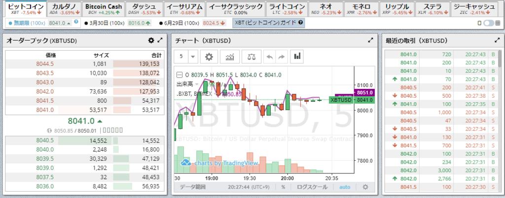 BitMEXでビットコインFXしてみました!日本語対応で最大レバレッジ100倍追証なし